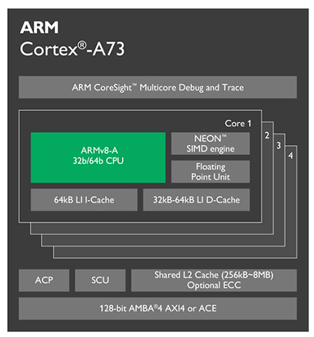ARM Cortex-A73 architektura