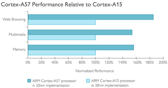 Přehled procesorových jader Cortex - Cortex-A57 (2012)  5cd23ccc2aa